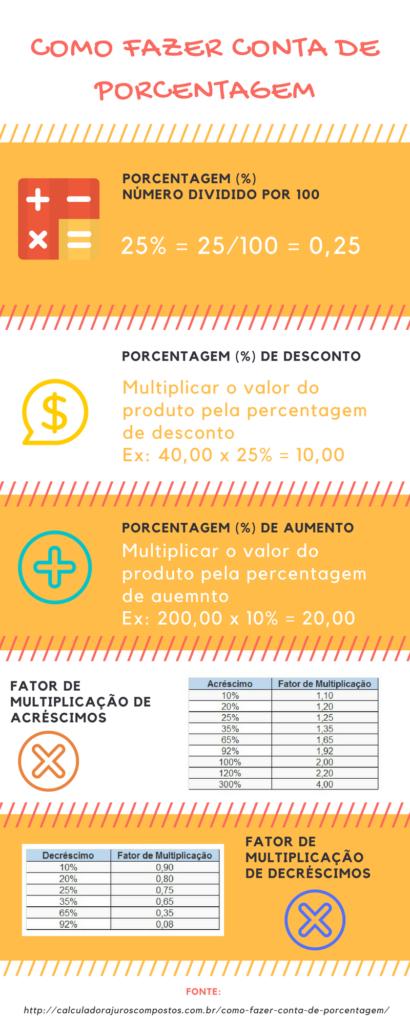 Infográfico: Como Fazer Conta de Porcentagem
