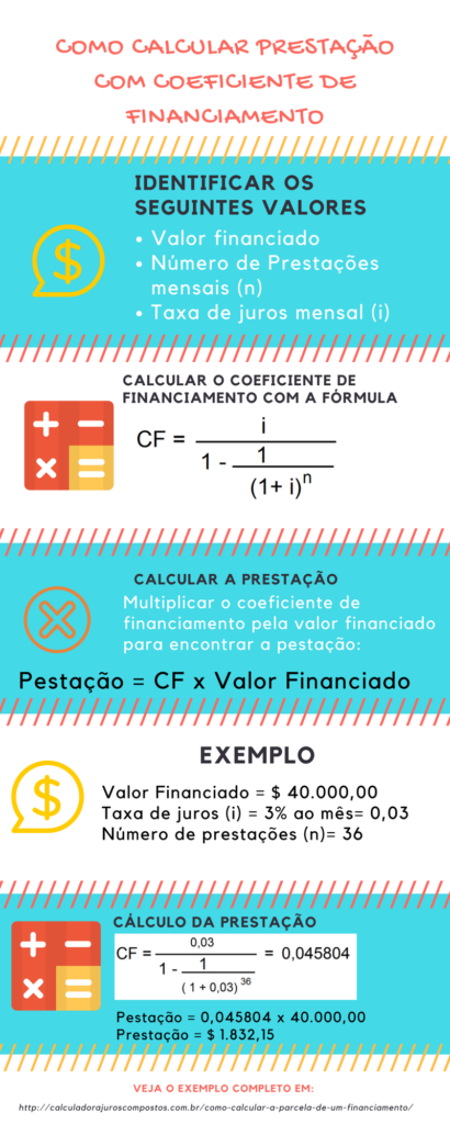 coeficiente de financiamento