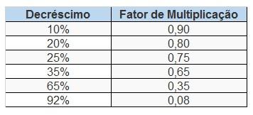 Quadro com fator de multiplicação para decréscimo de valor