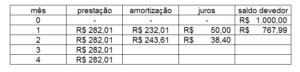 tabela price parte 7