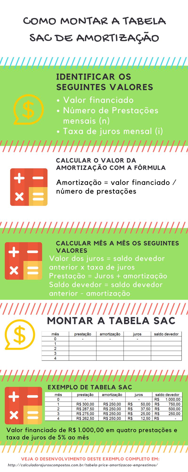 tabela sac infografico