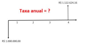 cálculo da taxa interna de retorno modificada na hp 12c