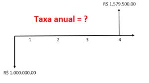 taxa interna de retorno modificada na hp 12c