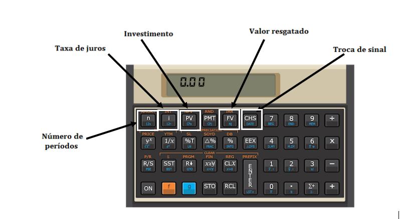 Teclas para na hp 12c para calcular a taxa de juros se um investimento