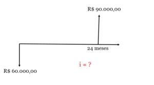Fluxo de caixa do investimento para calcular a taxa de juros
