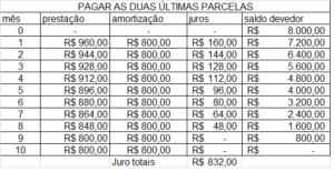 Tabela de financiamento SAC com pagamento das duas últimas marcelas.