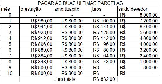 Tabela de financiamento SAC com pagamento das duas últimas Parcelas.
