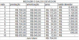 tabela sac redizida do saldo devedor