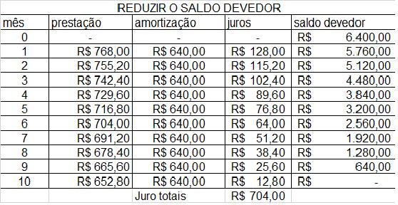 tabela sac redizida do saldo devedor