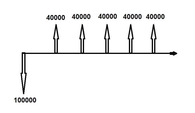 Exemplo de Série de fluxos de caixa regulares - Taxa Interna de Retorno