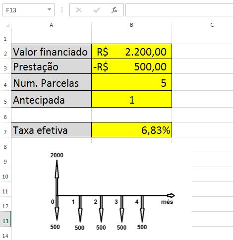 taxa efetiva com alteração dos dados